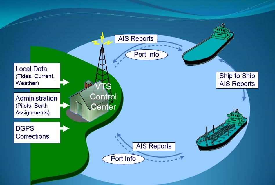 Mengenal AIS ( Automatic Identification System )